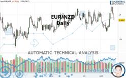 EUR/NZD - Daily