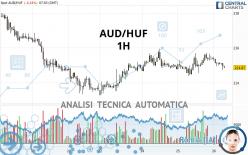 AUD/HUF - 1H