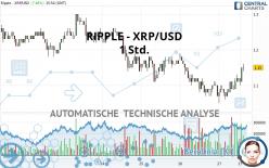 RIPPLE - XRP/USD - 1 Std.