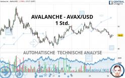 AVALANCHE - AVAX/USD - 1 Std.