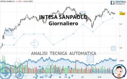 INTESA SANPAOLO - Giornaliero