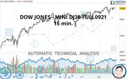 DOW JONES - MINI DJ30 FULL1221 - 15 min.
