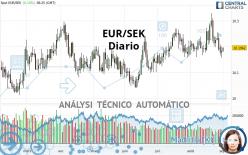 EUR/SEK - Diario