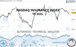 NASDAQ INSURANCE INDEX - 15 min.