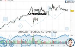 ENEL - Settimanale