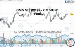 OMG NETWORK - OMG/USD - 1 uur