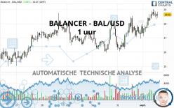 BALANCER - BAL/USD - 1 uur