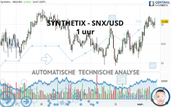 SYNTHETIX - SNX/USD - 1 uur