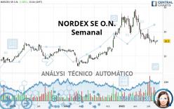 NORDEX SE O.N. - Semanal