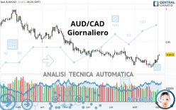 AUD/CAD - Giornaliero