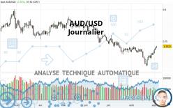 AUD/USD - Journalier