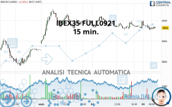 IBEX35 FULL1021 - 15 min.