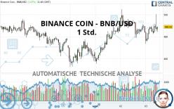 BINANCE COIN - BNB/USD - 1 Std.