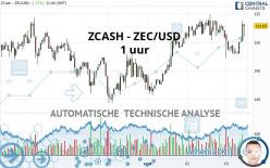 ZCASH - ZEC/USD - 1 uur