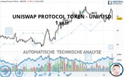 UNISWAP PROTOCOL TOKEN - UNI/USD - 1 uur