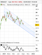 RENAULT - Daily