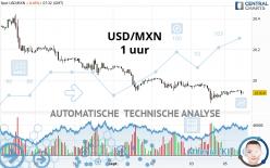 USD/MXN - 1 uur