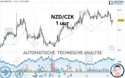 NZD/CZK - 1 uur