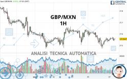 GBP/MXN - 1H