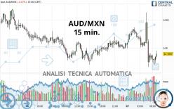 AUD/MXN - 15 min.