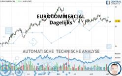 EUROCOMMERCIAL - Dagelijks