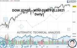 DOW JONES - MINI DJ30 FULL1221 - Daily