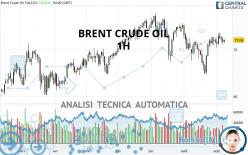BRENT CRUDE OIL - 1H