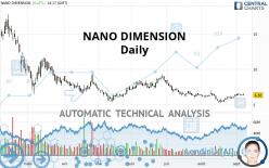 NANO DIMENSION - Daily