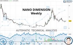 NANO DIMENSION - Weekly