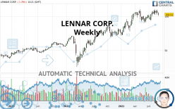 LENNAR CORP. - Weekly