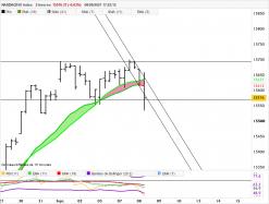 NASDAQ100 INDEX - 2H