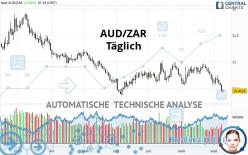 AUD/ZAR - Täglich