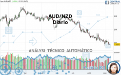 AUD/NZD - Diario