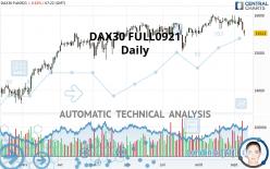 DAX30 FULL0921 - Daily