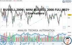 RUSSELL 2000 - MINI RUSSELL 2000 FULL1221 - Giornaliero