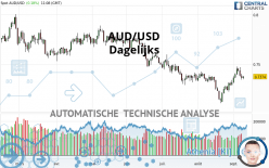 AUD/USD - Dagelijks