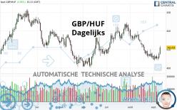 GBP/HUF - Dagelijks