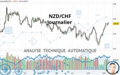 NZD/CHF - Journalier