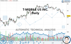 T-MOBILE US INC. - Daily