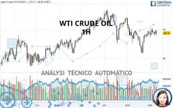 WTI CRUDE OIL - 1 uur