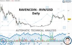 RAVENCOIN - RVN/USD - Daily