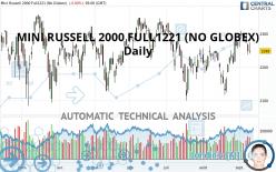 MINI RUSSELL 2000 FULL1221 (NO GLOBEX) - Daily