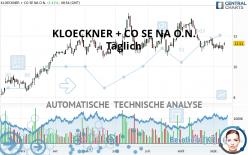KLOECKNER + CO SE NA O.N. - Täglich