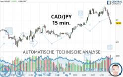 CAD/JPY - 15 min.