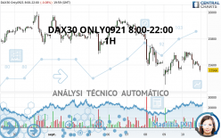 DAX30 ONLY0921 8:00-22:00 - 1H