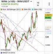 WINK - WIN/USDT - Wöchentlich