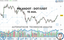 POLKADOT - DOT/USDT - 15 min.