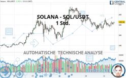 SOLANA - SOL/USDT - 1 Std.