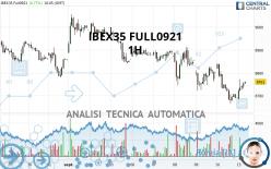 IBEX35 FULL1021 - 1H