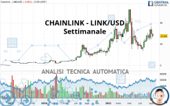 CHAINLINK - LINK/USD - Settimanale